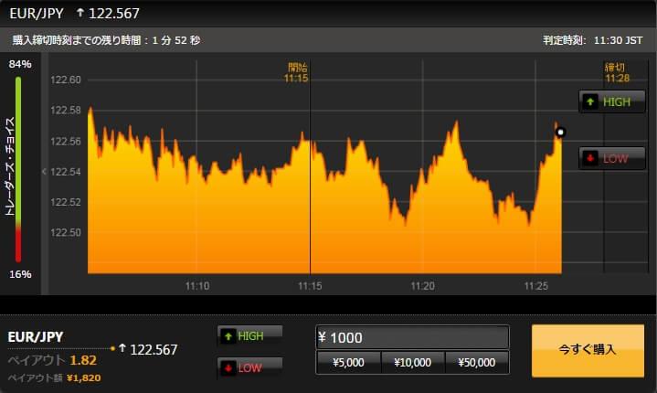 ハイローオーストラリアデモ取引チャート画面