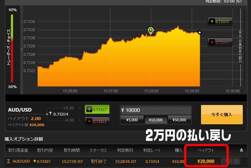 1万円稼ぐ方法バイナリーオプション取引成功
