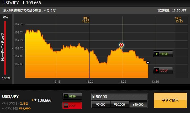 ハイローオーストラリア転売取引下降
