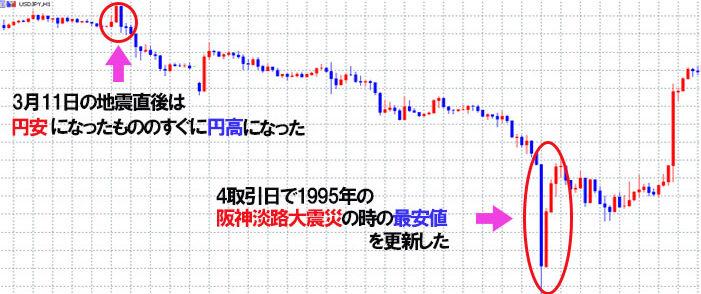 大震災の時の円高チャート