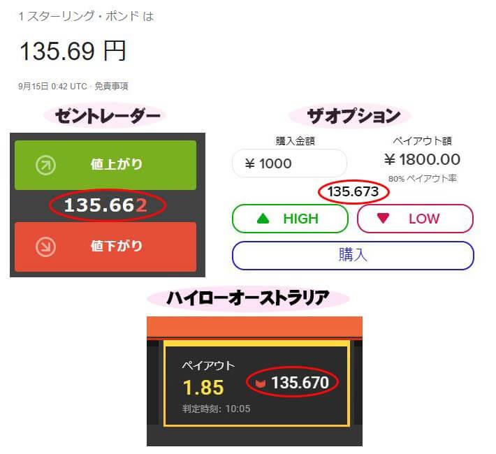 チャートの遅延の比較