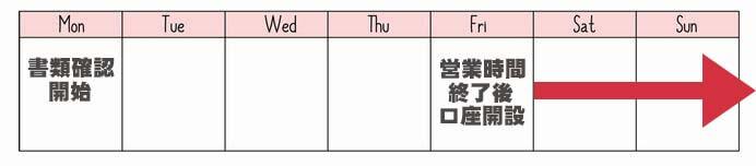 口座開設の日数