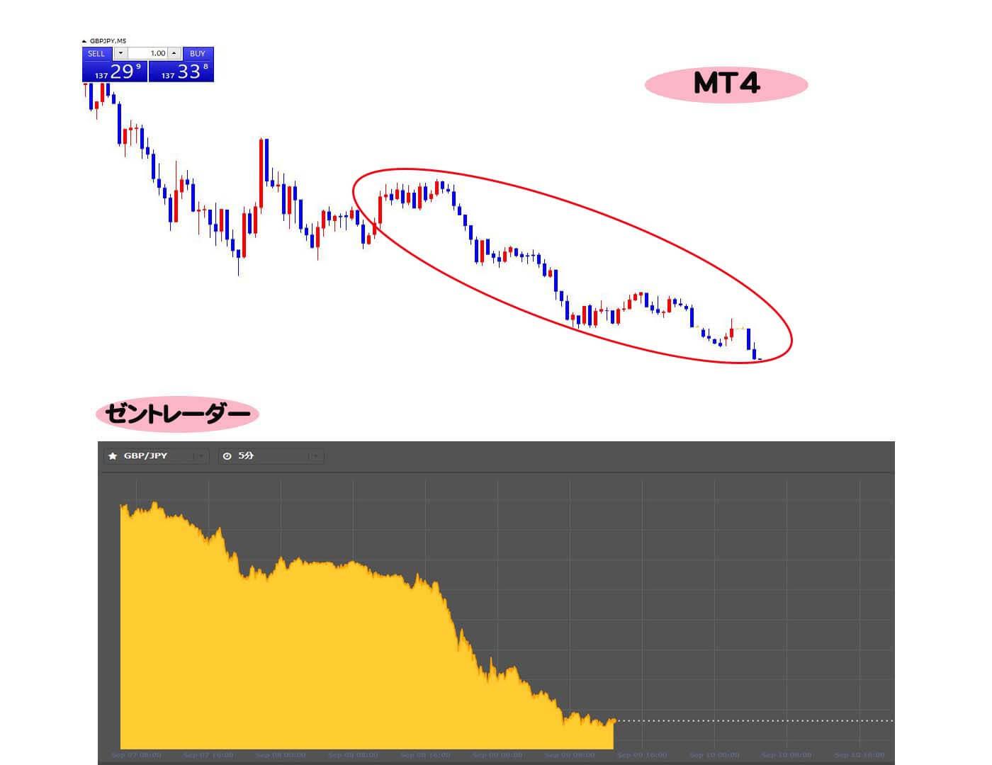 MT4とゼントレーダーのチャート比較