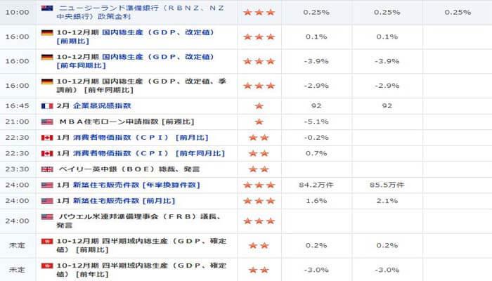 経済指標カレンダー