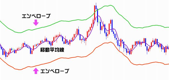 エンベロープのチャートの例