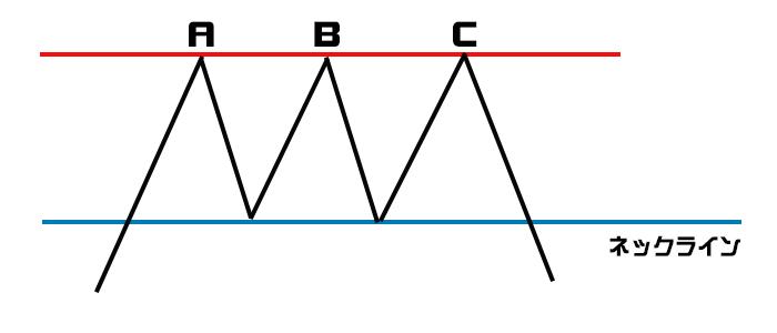 トリプルトップのチャート