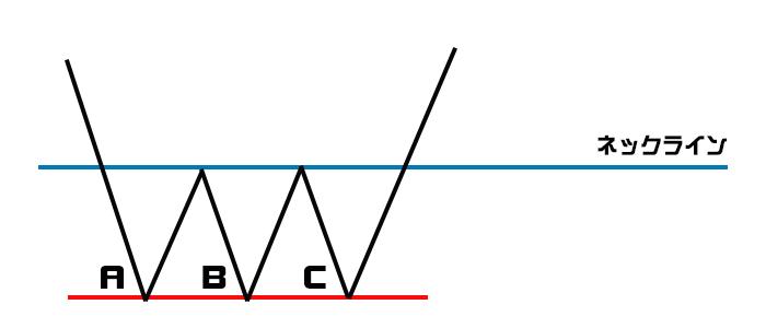 トリプルボトムのチャート