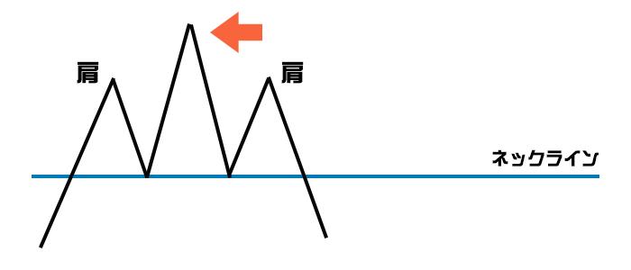 ヘッドアンドショルダーのチャート