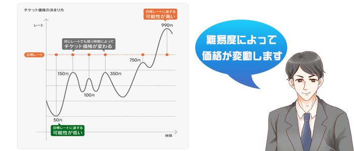 価格変動について
