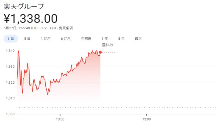 楽天グループの株価指標