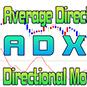 ADX/DMI