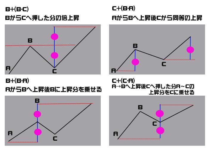値幅観測論の計算式
