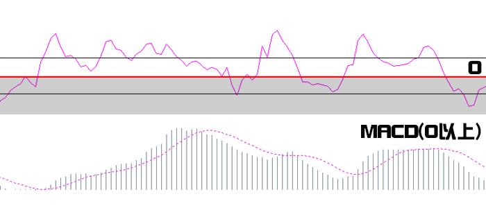MACDとCCIのチャート