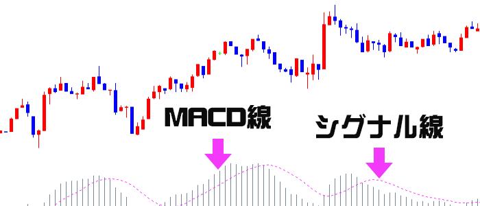 MACDを構成する2本の線